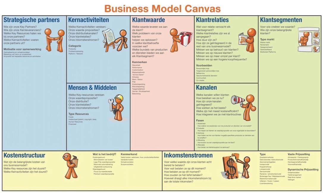 Business Canvas (eigen afbeelding)